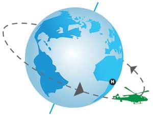 Benda Terbang dan Rotasi Bumi
